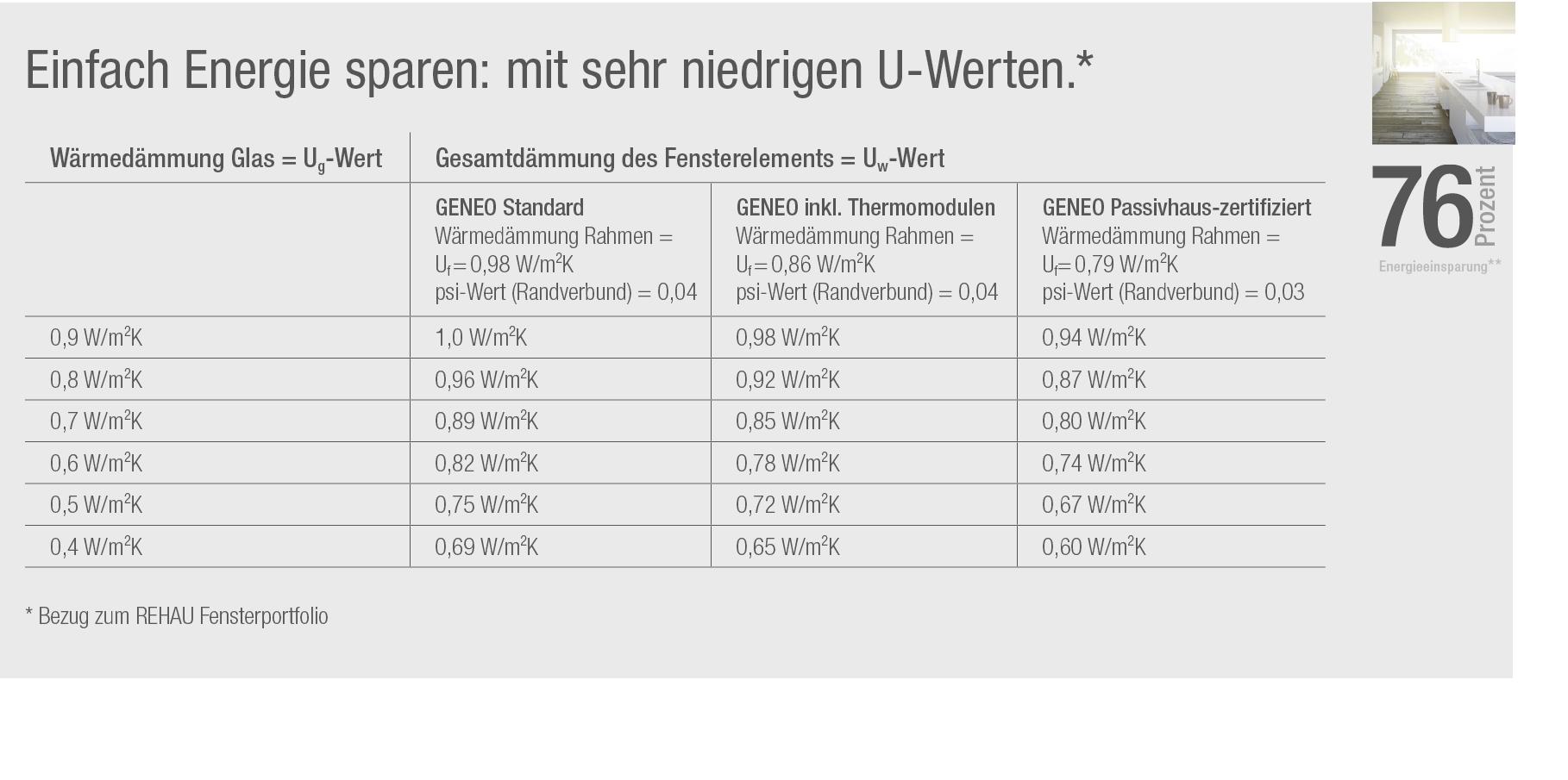 Geneo design br ckner co - U wert fenster tabelle ...
